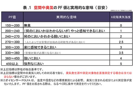 表.1 空間中臭気のPF値と実用的な意味(目安)