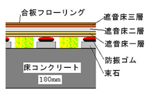 防音ルームの構造